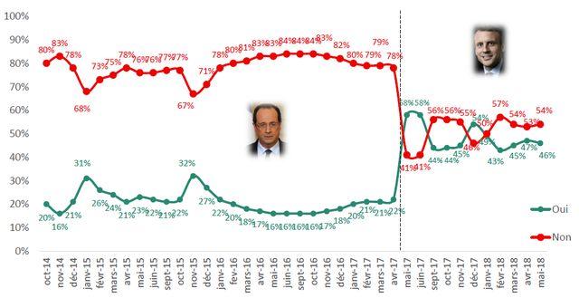 Le président de la République voit sa cote de popularité baisser, mais tout en restant à un niveau largement supérieur à celle de ses prédécesseurs.