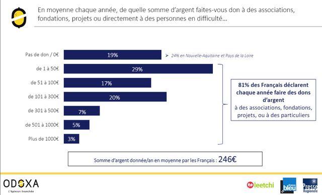 81% des Français font des dons