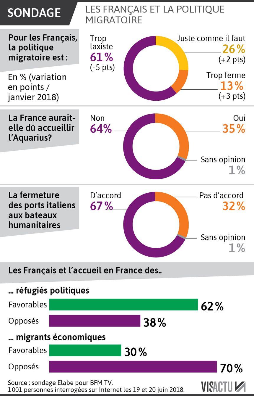 Les Français et la politique migratoire et d'asile