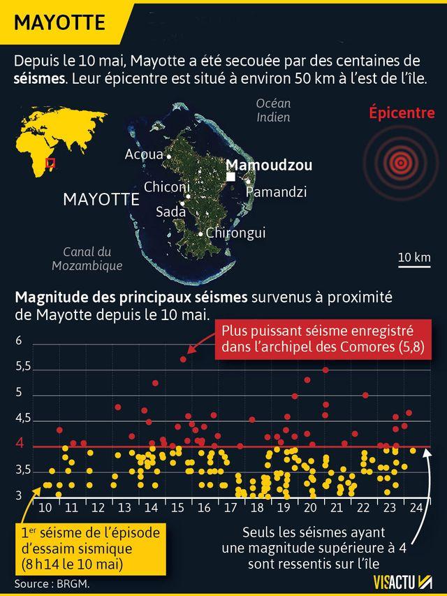 Situation sismique inédite à Mayotte