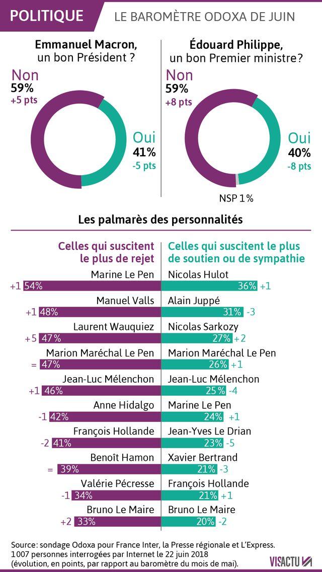 La popularité du couple exécutif en forte baisse (sondage Odoxa pour France Inter, l'Express et la presse régionale)