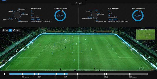 SAP, logiciel analytique utilisé par l'équipe d'Allemagne de football pour la Coupe du Monde de 2014