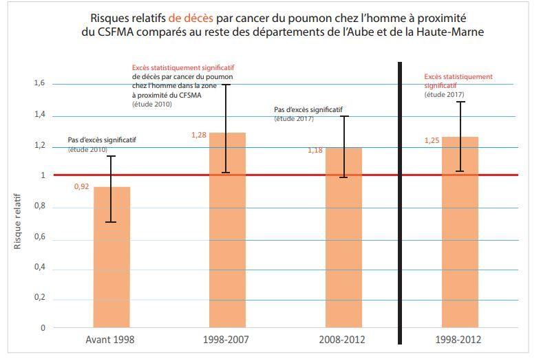 Risques relatifs de décès par cancer du poumon chez l'homme à proximité du CSFMA comparés au reste des départements de l'Aube et de la Haute-Marne