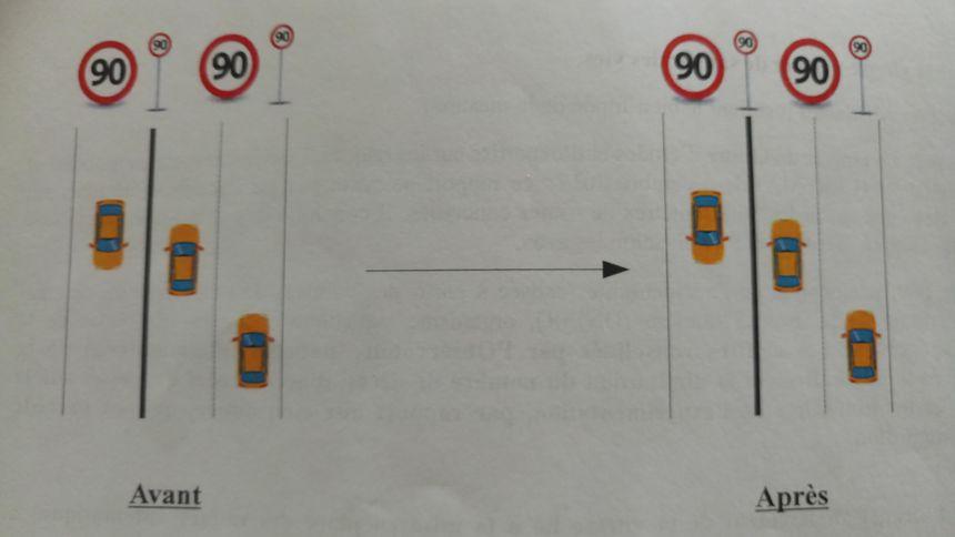 Exemple de voies avec séparateur central