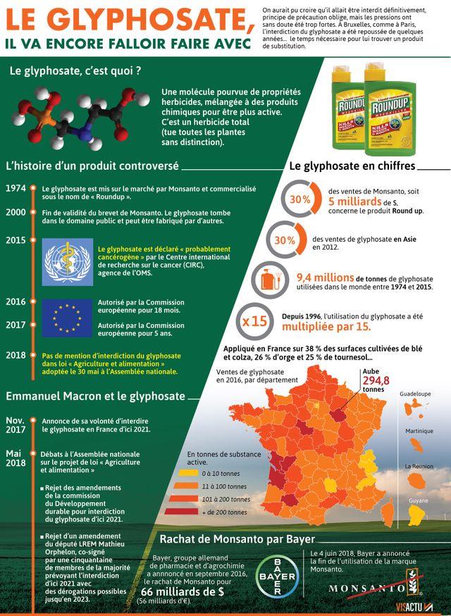 La marque Monsanto disparaît, mais le glyphosate reste