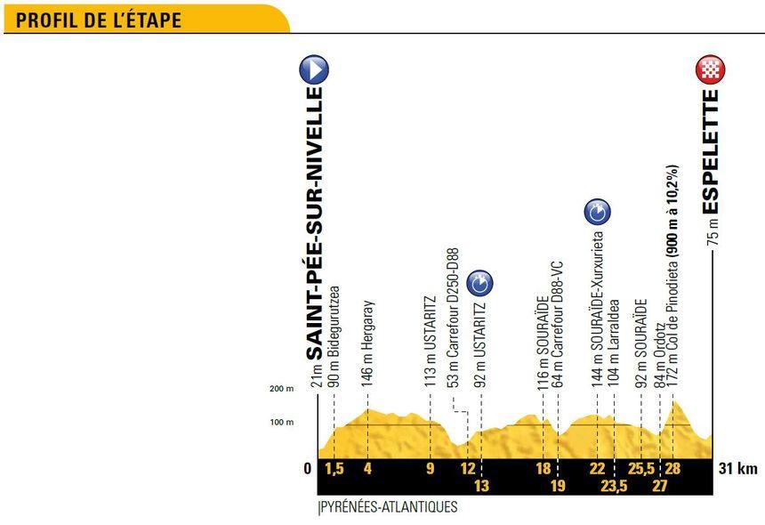 Tour de France : le profil de la 20e étape entre Saint-Pée-sur-Nivelle et Espelette