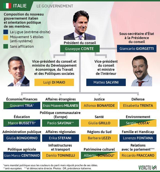 La composition du gouvernement italien