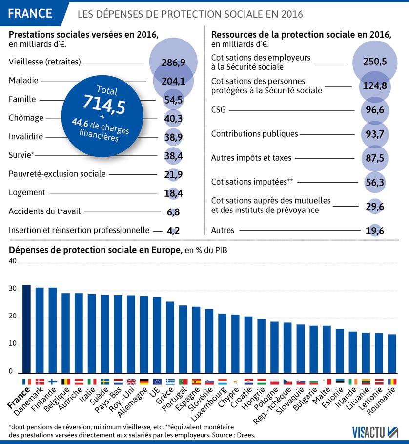 La protection sociale en France en 2016