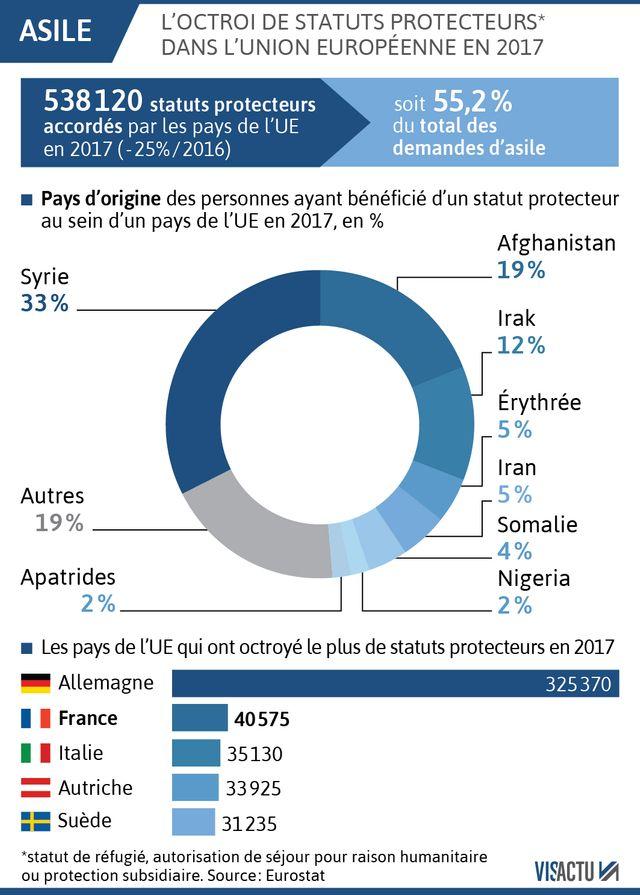 538 120 migrants ont obtenu un droit d'asile en Europe en 2017