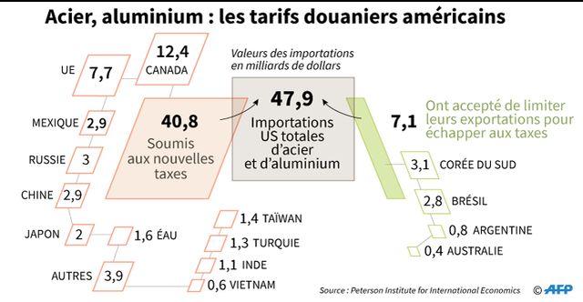 La guerre des taxes douanières entre les USA et l'Europe