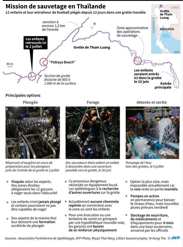 Les options de sauvetage des enfants de la grotte de Tham Luang