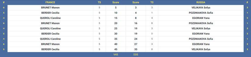 Le tableau détaillé de la finale par équipes remportée par les sabreuses françaises.