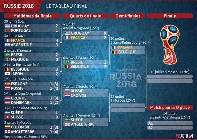 Tableau des demi-finales de la Coupde du Monde de football 2018