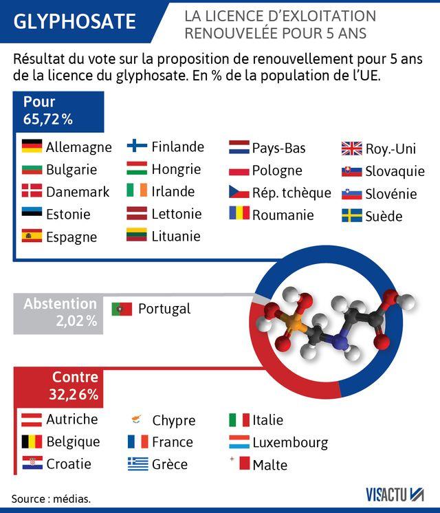 La Commission européenne autorise de nouveau le glyphosate pour 5 ans