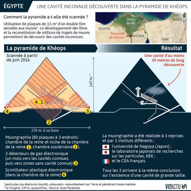 Comment les scientifiques ont-ils scanné la pyramide de Khéops ?