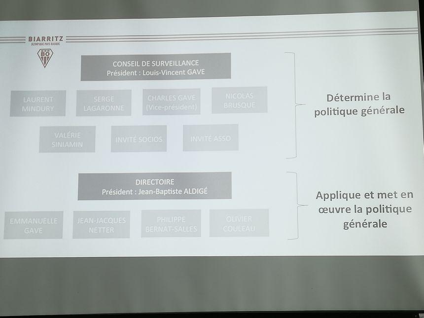 Organigramme de la nouvelle gouvernance du Biarritz Olympique à compter du 11 juillet 2018