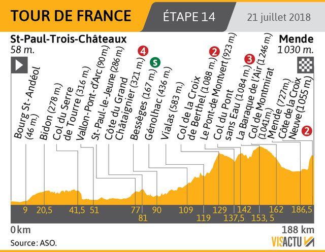 Ne ratez pas le passage du col du Pont-Sans-Eau !