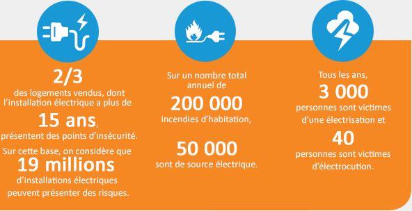 Les chiffres clé de la sécurité électrique