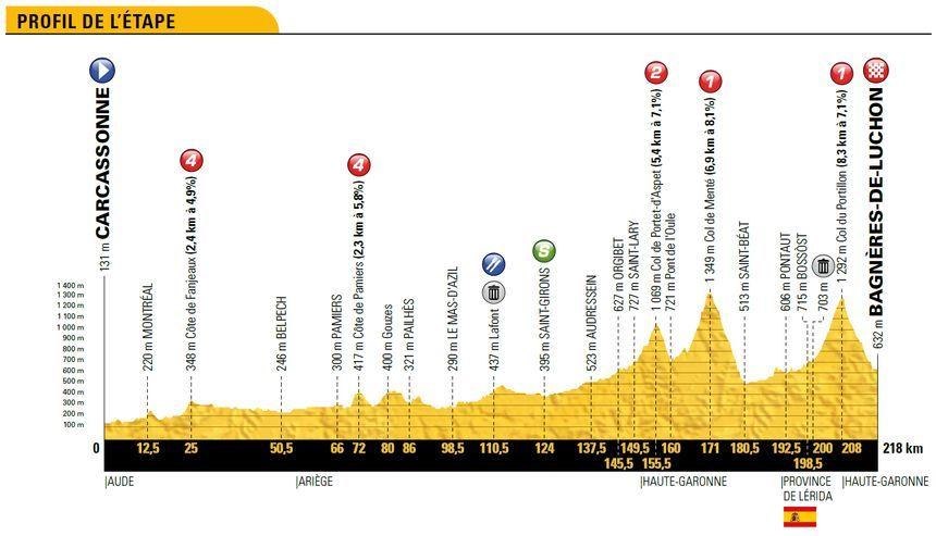 Le profil de la 16e étape entre Carcassonne et Bagnères-de-Luchon