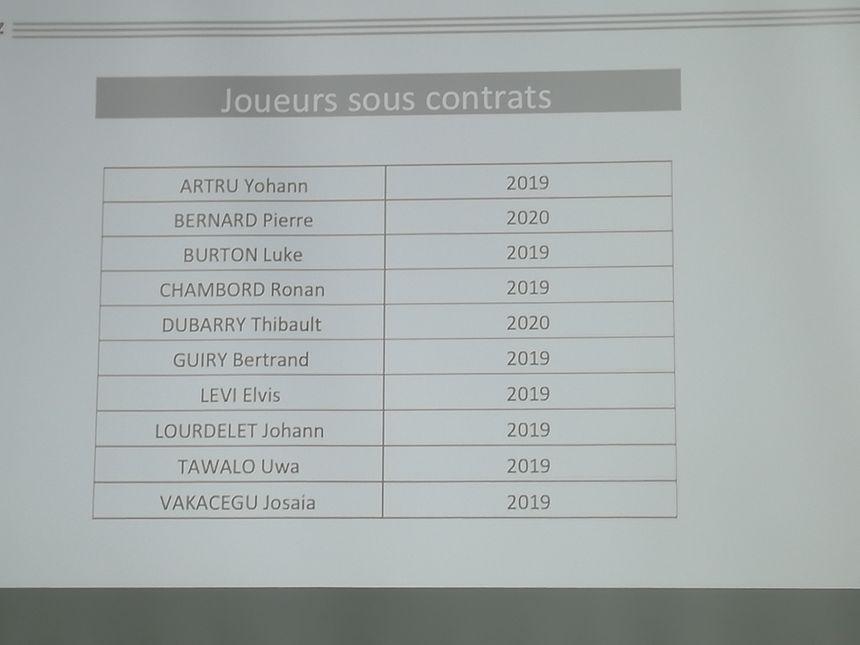Les joueurs encore sous contrat au Biarritz Olympique pour la saison 2018/2019