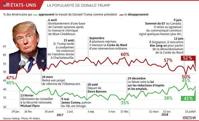 La popularité de Trump ne faiblit pas