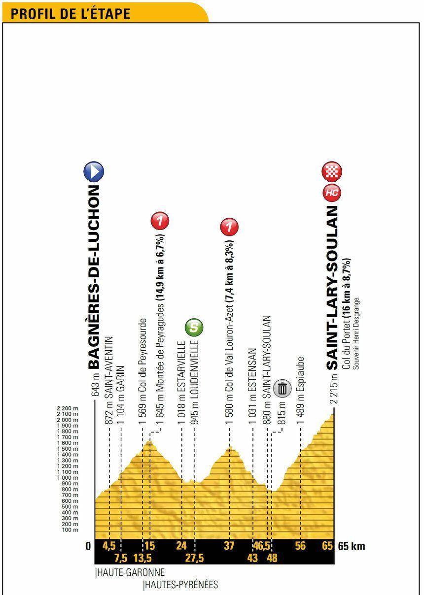 Tour de France : le profil de la 17e étape entre Bagnères-de-Luchon et Saint-Lary-Soulan