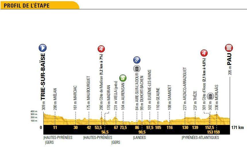 Tour de France : le profil de la 18e étape entre Trie-sur-Baïse et Pau