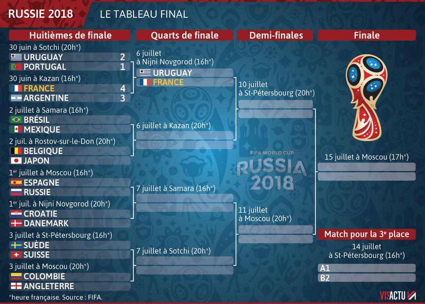 Le tableau final après les victoires de la France et de l'Uruguay.