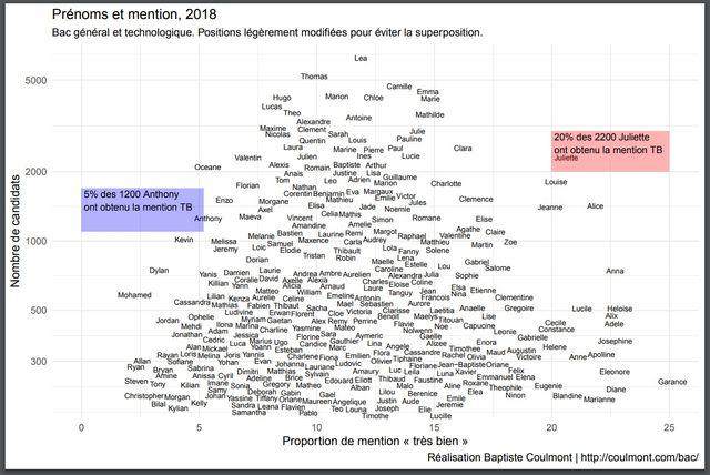 Nuage de résultats en fonction des prénoms et du taux de mention très bien au bac 2018