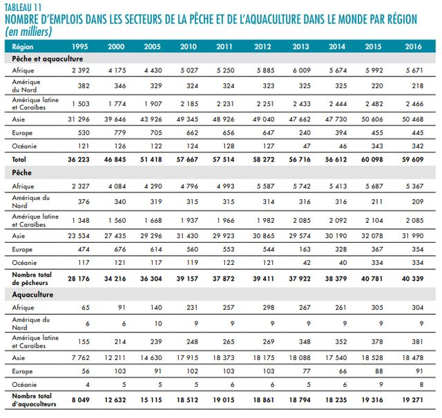 19,3 millions de personnes travaillaient dans le secteur de l'aquaculture en 2016.