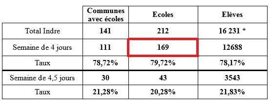Les chiffres des rythmes scolaires dans l'Indre à la rentrée 2018. Source : Inspection Académique de l'Indre.