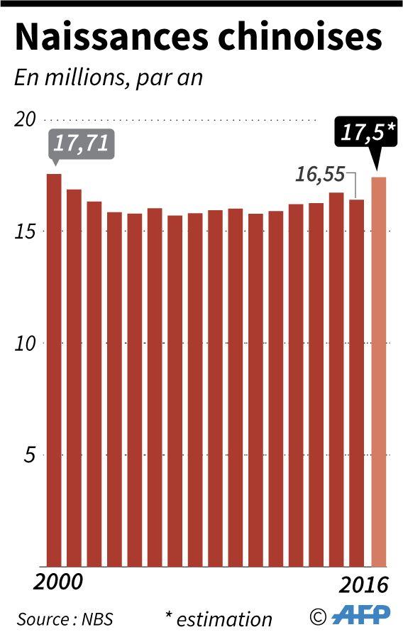 Chine : Les naissances sont reparties à la hausse en 2016