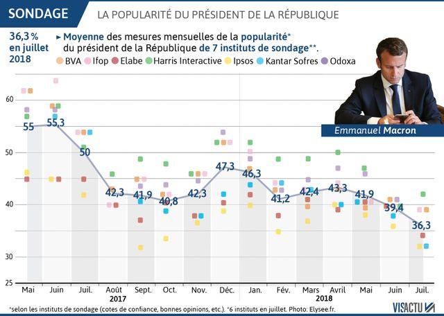 La popularité d'Emmanuel Macron en baisse continue. Moyenne calculée à partir des données de six instituts en juillet.