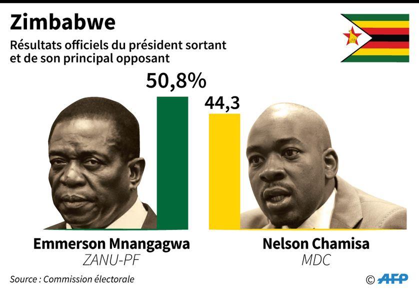 Résultats de l'élection présidentielle au Zimbabwe