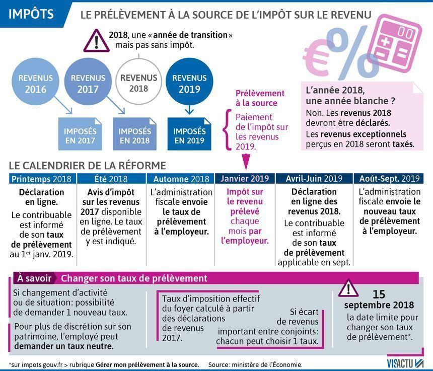 Prelevement A La Source Revenus Concernes Confidentialite Credit