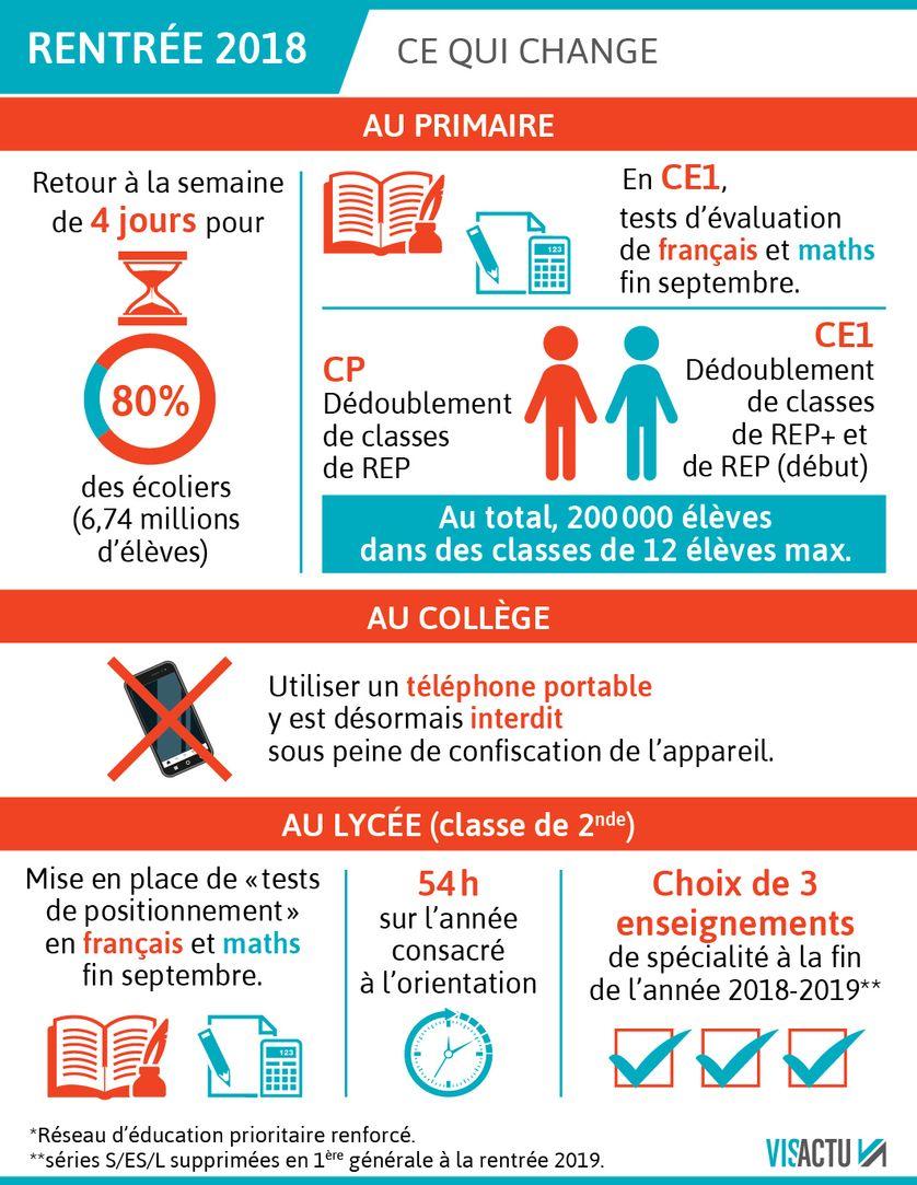 Une Dictee Par Jour Au Cp Davantage D Evaluations Pour Les Eleves
