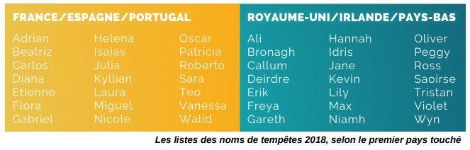 La liste des prénoms de tempêtes dévoilée le 12 septembre 2018 par Météo France.