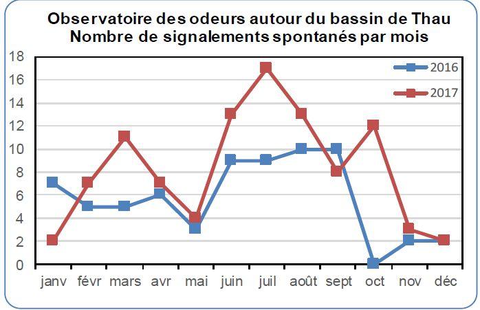 Extrait du rapport 2017 de l'observatoire des odeurs du Bassin de Thau