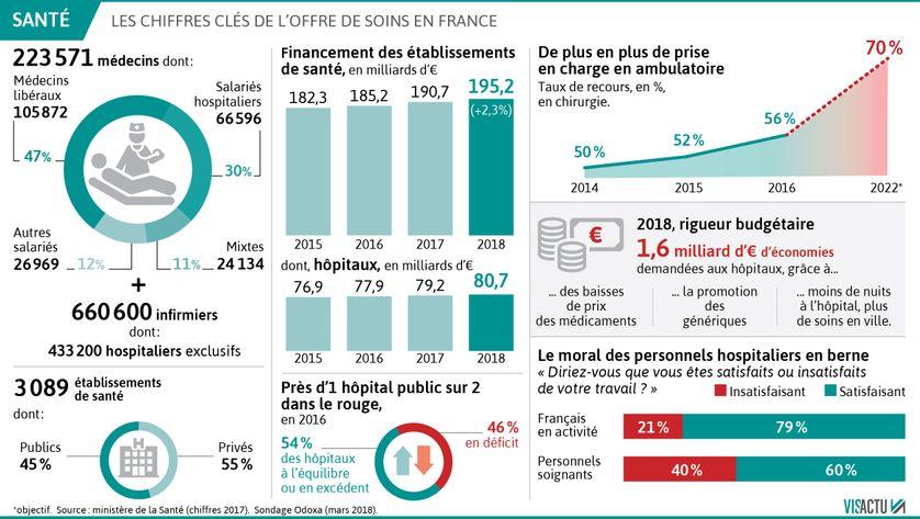 France : les chiffres clés de l'offre de soins