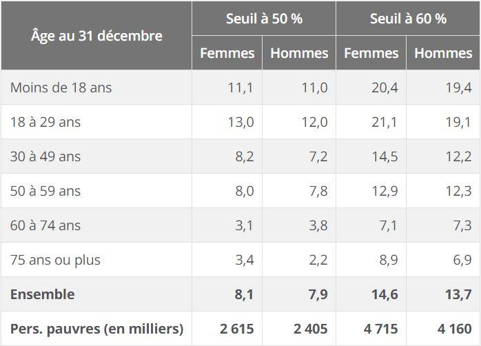Taux de pauvreté selon l'âge et le sexe en 2015 en France (en %)