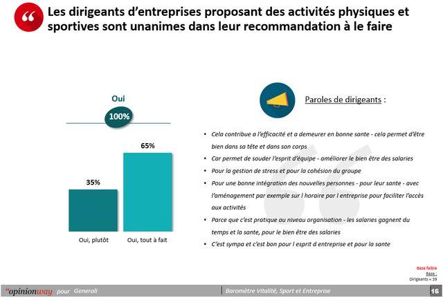 b89550d2de074 10% des salariés pratiquent le sport en entreprise