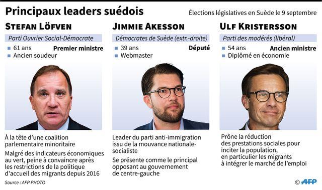 Les principaux candidats des partis politiques en Suède