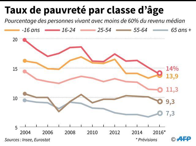 La pauvreté augmente chez les très jeunes et les plus âgés