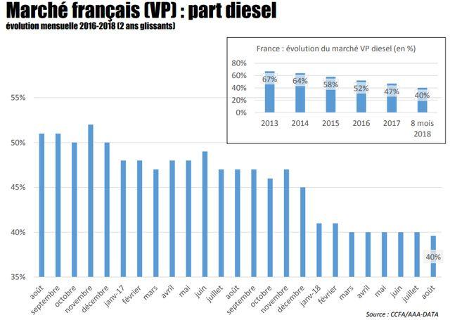 La parti du diesel dans le marché des véhicules neufs, en septembre 2018.