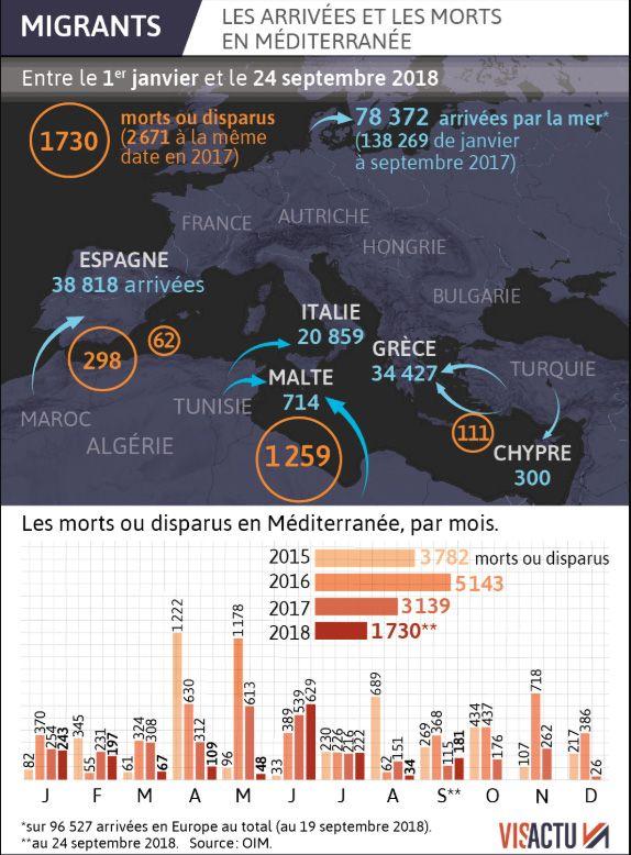 Selon l'OIM, l'Organisation internationale pour les migrations, 96 527 migrants sont arrivés en Europe depuis le début de l'année dont 78 372 par la mer Méditerranée entre le 1er janvier et le 24 septembre 2018.