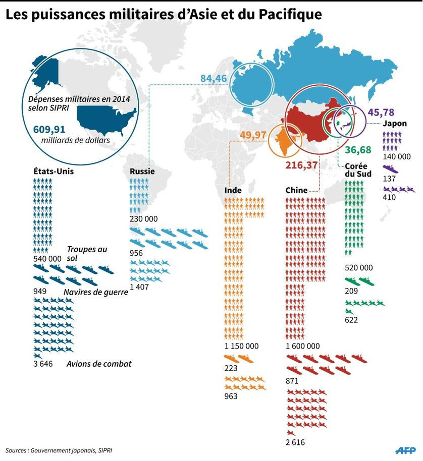 Comparatif des dépenses, forces et effectifs militaires en 2014 des pays d'Asie et du Pacifique, États-Unis et Russie inclus