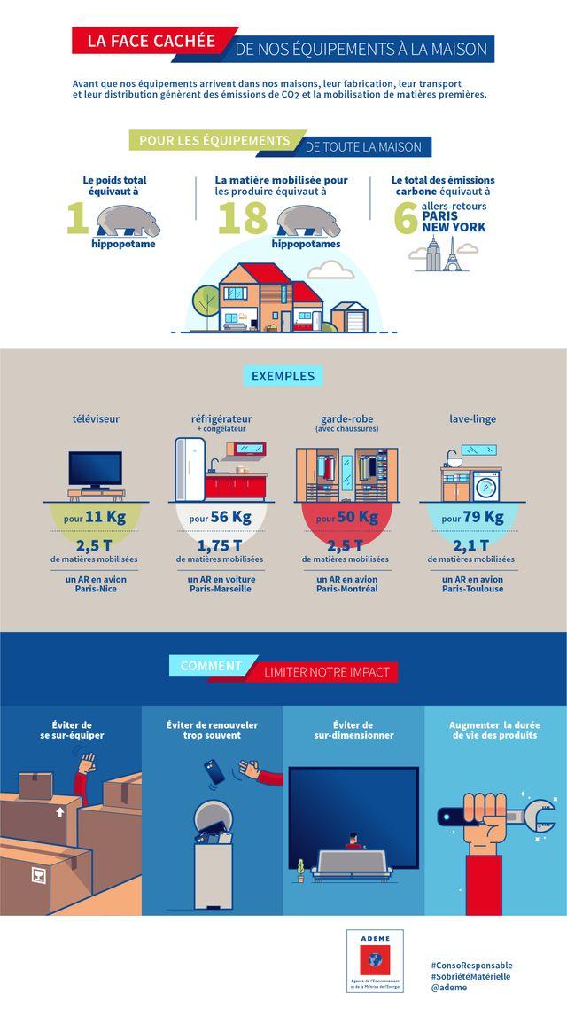 Les équipements représentent un quart du bilan carbone annuel des foyers français.