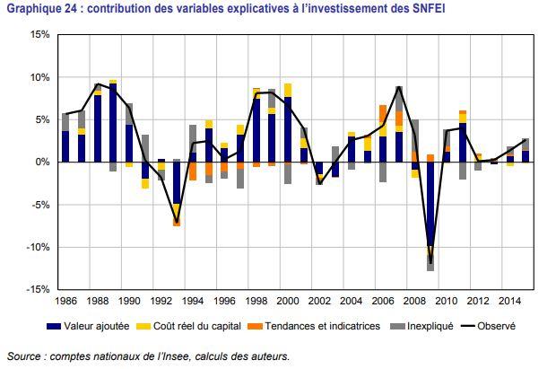 Les différents facteurs qui impactent l'investissement des entreprises, selon le Modèle Mésange.