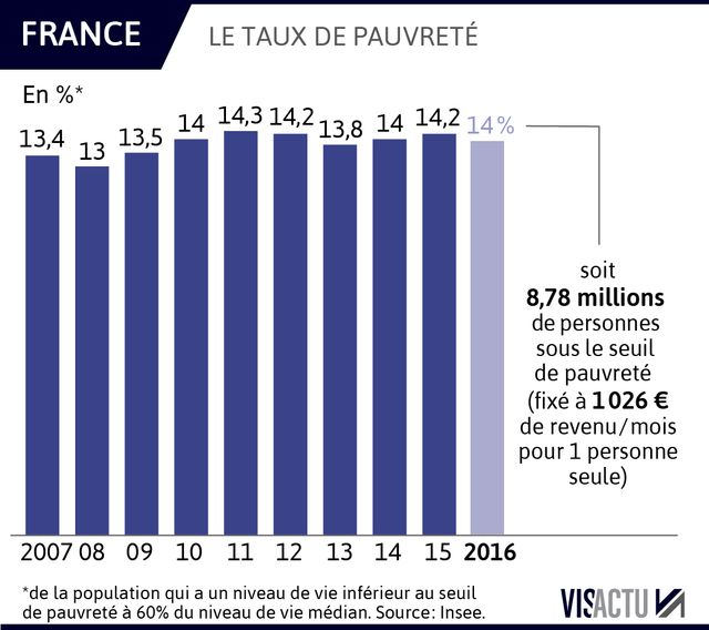 Evolution du taux de pauvreté en France selon l'Insee