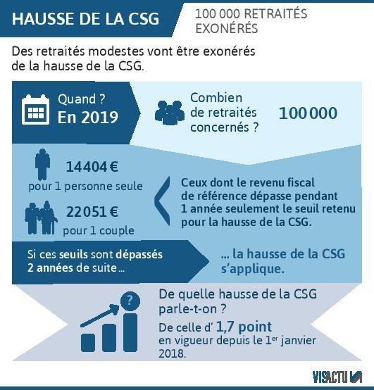 Hausse De La Csg 100 000 Retraites Modestes Finalement Exoneres
